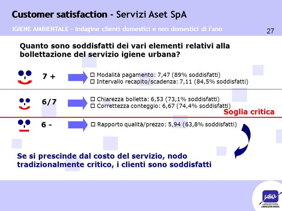 Customer satisfaction 27 Customer satisfaction - Servizi Aset SpA o Chiarezza bolletta: 6,53 (73,1% soddisfatti) o Correttezza conteggio: 6,67 (74,4% soddisfatti) Quanto sono soddisfatti dei vari elementi relativi alla bollettazione del servizio igiene urbana.