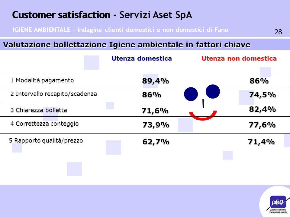Customer satisfaction 28 Customer satisfaction - Servizi Aset SpA Valutazione bollettazione Igiene ambientale in fattori chiave 1 Modalità pagamento 2 Intervallo recapito/scadenza 3 Chiarezza bolletta 4 Correttezza conteggio 86%89,4% 86% 74,5% 71,6% 82,4% Utenza domestica Utenza non domestica 73,9%77,6% IGIENE AMBIENTALE - Indagine clienti domestici e non domestici di Fano 5 Rapporto qualità/prezzo 62,7%71,4%