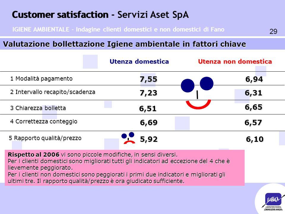 Customer satisfaction 29 Customer satisfaction - Servizi Aset SpA Valutazione bollettazione Igiene ambientale in fattori chiave 1 Modalità pagamento 2 Intervallo recapito/scadenza 3 Chiarezza bolletta 4 Correttezza conteggio 6,947,55 7,23 6,31 6,51 6,65 Utenza domestica Utenza non domestica 6,69 6,57 6,57 Rispetto al 2006 vi sono piccole modifiche, in sensi diversi.