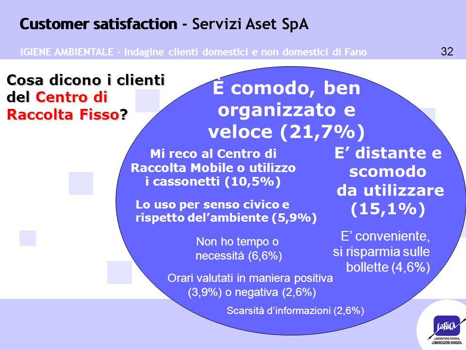 Customer satisfaction 32 Customer satisfaction - Servizi Aset SpA In generale, contatori (8,9 %) (8,4 %) Servizi i (7,3 %) Migliorare (7,3 %) Cosa dicono i clienti del Centro di Raccolta Fisso.