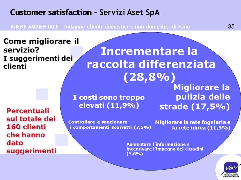 Customer satisfaction 35 Customer satisfaction - Servizi Aset SpA I costi sono troppo elevati (11,9%) Incrementare la raccolta differenziata (28,8%) Migliorare la rete fogniaria e la rete idrica (11,3%) Aumentare l'informazione e incentivare l'impegno dei cittadini (5,6%) Controllare e sanzionare i comportamenti scorretti (7,5%) Come migliorare il servizio.