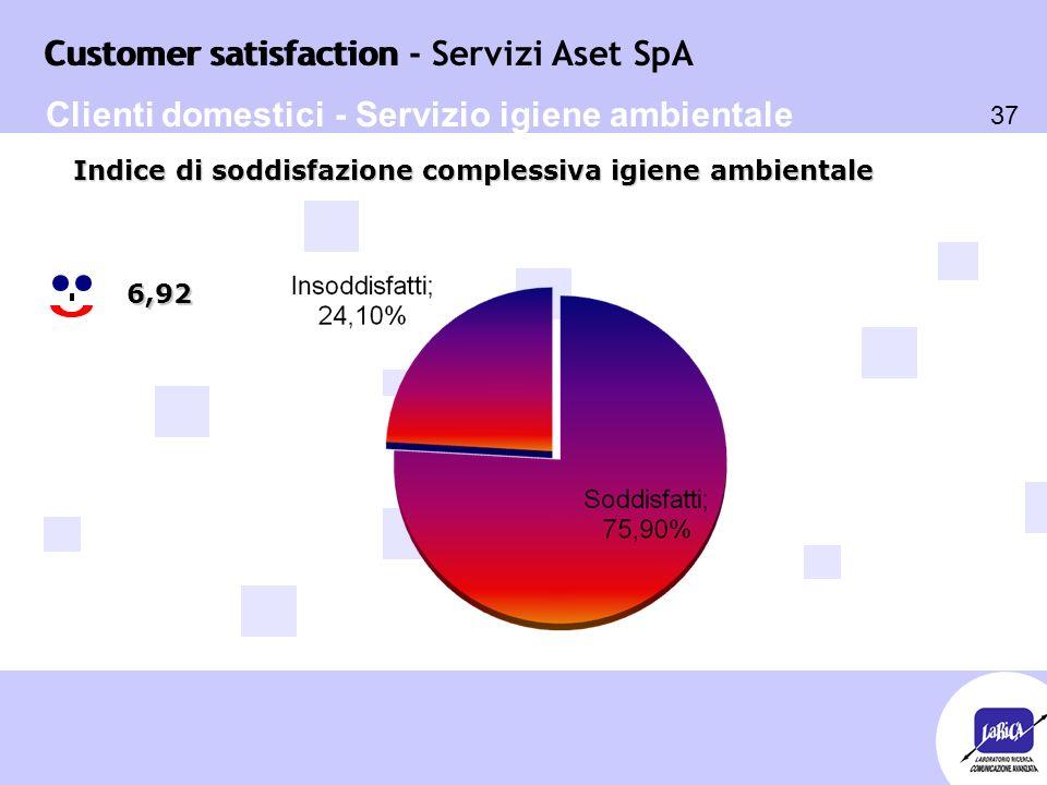 Customer satisfaction 37 Customer satisfaction - Servizi Aset SpA 6,92 Indice di soddisfazione complessiva igiene ambientale Clienti domestici - Servizio igiene ambientale