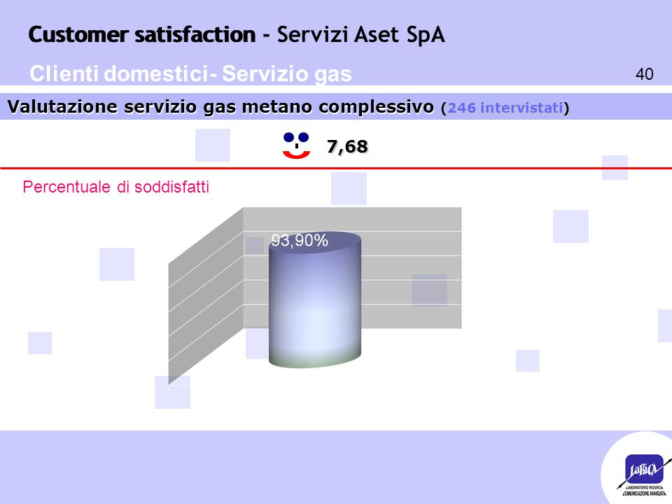 Customer satisfaction 40 Customer satisfaction - Servizi Aset SpA 7,68 Valutazione servizio gas metano complessivo (246 intervistati) Percentuale di soddisfatti Clienti domestici- Servizio gas