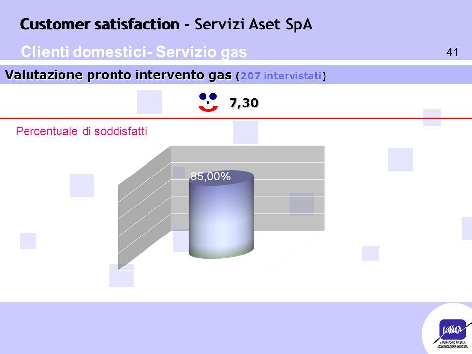 Customer satisfaction 41 Customer satisfaction - Servizi Aset SpA 7,30 Valutazione pronto intervento gas (207 intervistati) Percentuale di soddisfatti Clienti domestici- Servizio gas