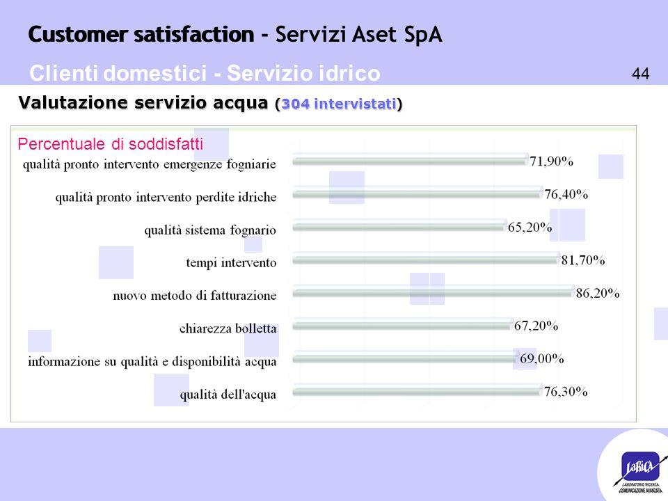 Customer satisfaction 44 Customer satisfaction - Servizi Aset SpA Percentuale di soddisfatti Valutazione servizio acqua (304 intervistati) Clienti domestici - Servizio idrico