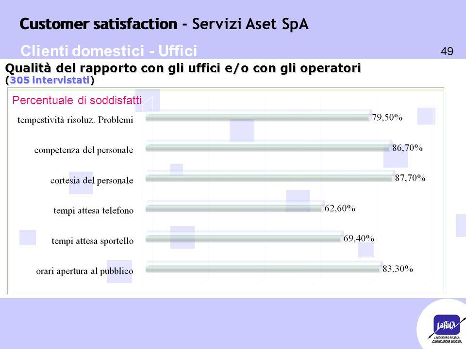 Customer satisfaction 49 Customer satisfaction - Servizi Aset SpA Percentuale di soddisfatti Qualità del rapporto con gli uffici e/o con gli operatori (305 intervistati) Clienti domestici - Uffici