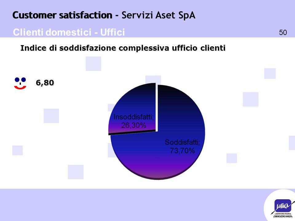 Customer satisfaction 50 Customer satisfaction - Servizi Aset SpA 6,80 Indice di soddisfazione complessiva ufficio clienti Clienti domestici - Uffici