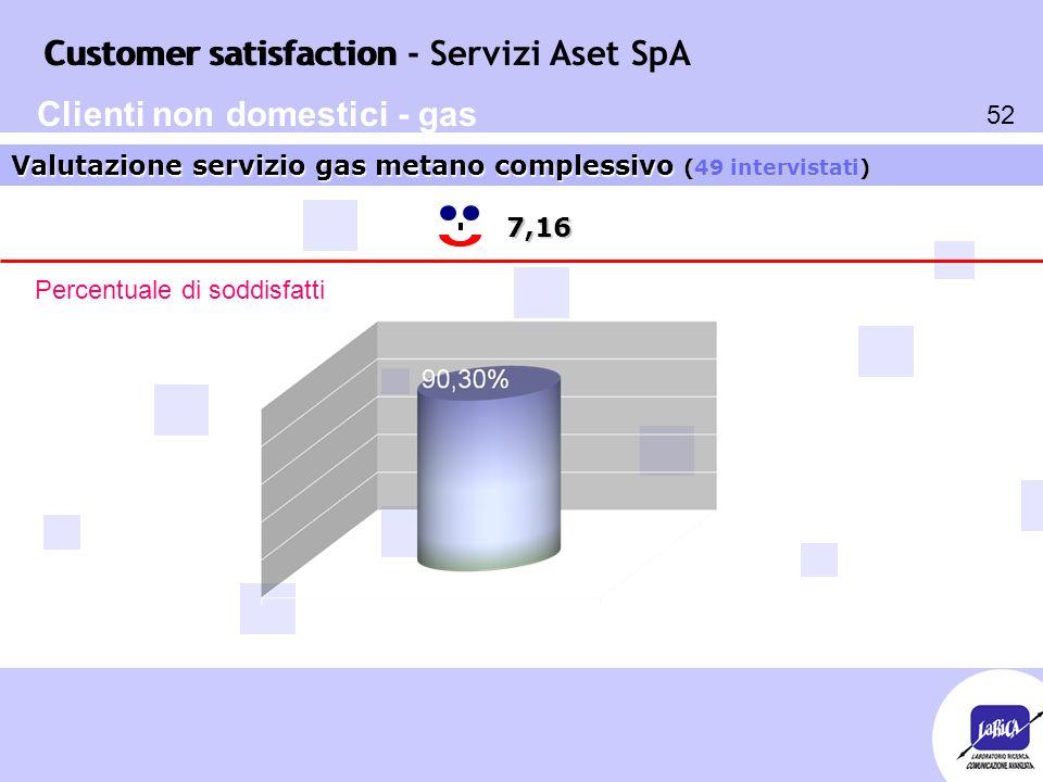 Customer satisfaction 52 Customer satisfaction - Servizi Aset SpA 7,16 Valutazione servizio gas metano complessivo (49 intervistati) Percentuale di soddisfatti Clienti non domestici - gas