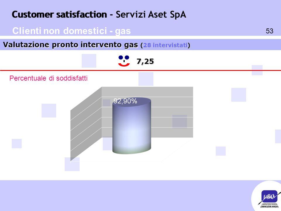 Customer satisfaction 53 Customer satisfaction - Servizi Aset SpA 7,25 Valutazione pronto intervento gas (28 intervistati) Percentuale di soddisfatti Clienti non domestici - gas