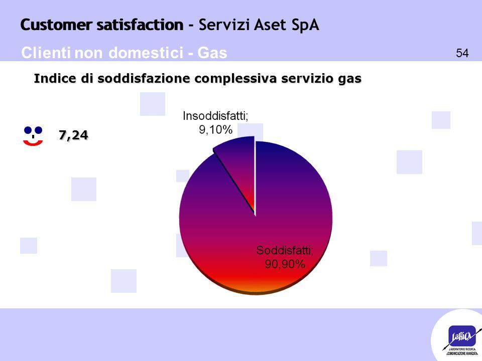 Customer satisfaction 54 Customer satisfaction - Servizi Aset SpA 7,24 Indice di soddisfazione complessiva servizio gas Clienti non domestici - Gas