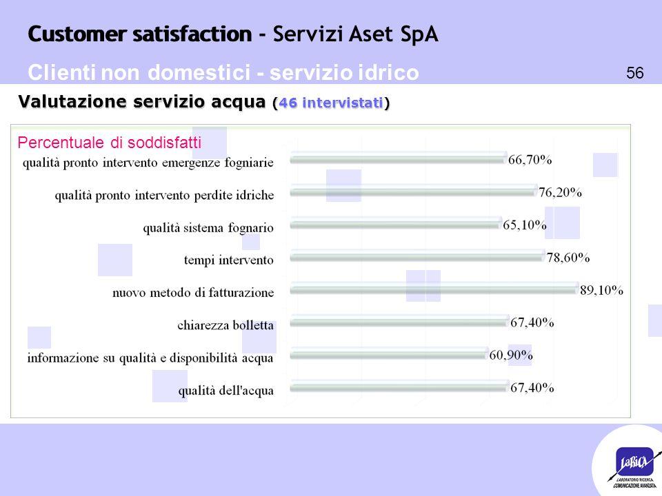 Customer satisfaction 56 Customer satisfaction - Servizi Aset SpA Percentuale di soddisfatti Valutazione servizio acqua (46 intervistati) Clienti non domestici - servizio idrico
