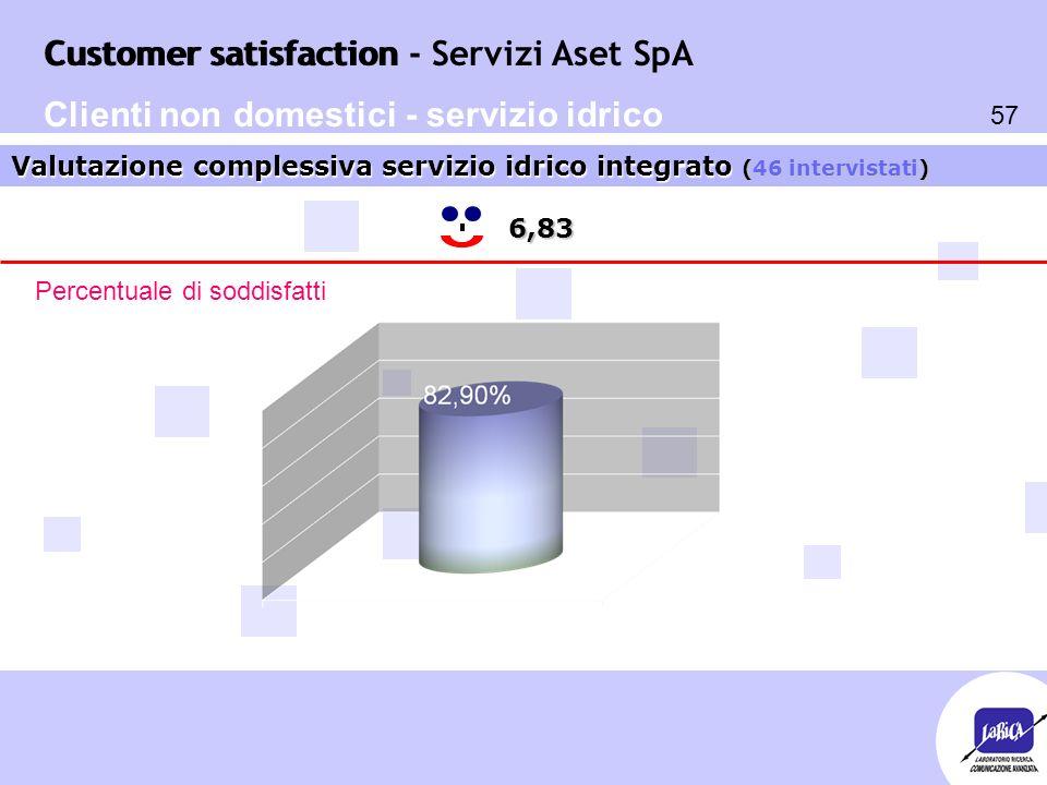 Customer satisfaction 57 Customer satisfaction - Servizi Aset SpA 6,83 Valutazione complessiva servizio idrico integrato (46 intervistati) Percentuale di soddisfatti Clienti non domestici - servizio idrico