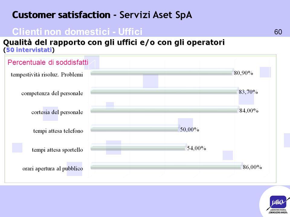 Customer satisfaction 60 Customer satisfaction - Servizi Aset SpA Percentuale di soddisfatti Qualità del rapporto con gli uffici e/o con gli operatori (50 intervistati) Clienti non domestici - Uffici