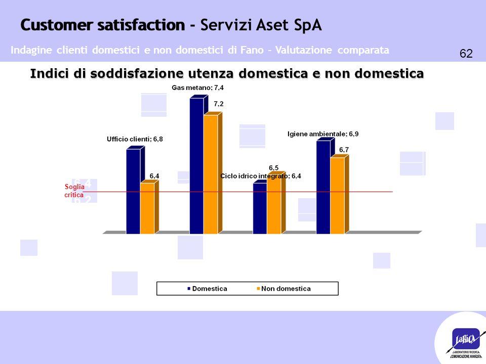 Customer satisfaction 62 Customer satisfaction - Servizi Aset SpA Indici di soddisfazione utenza domestica e non domestica Soglia critica Indagine clienti domestici e non domestici di Fano - Valutazione comparata