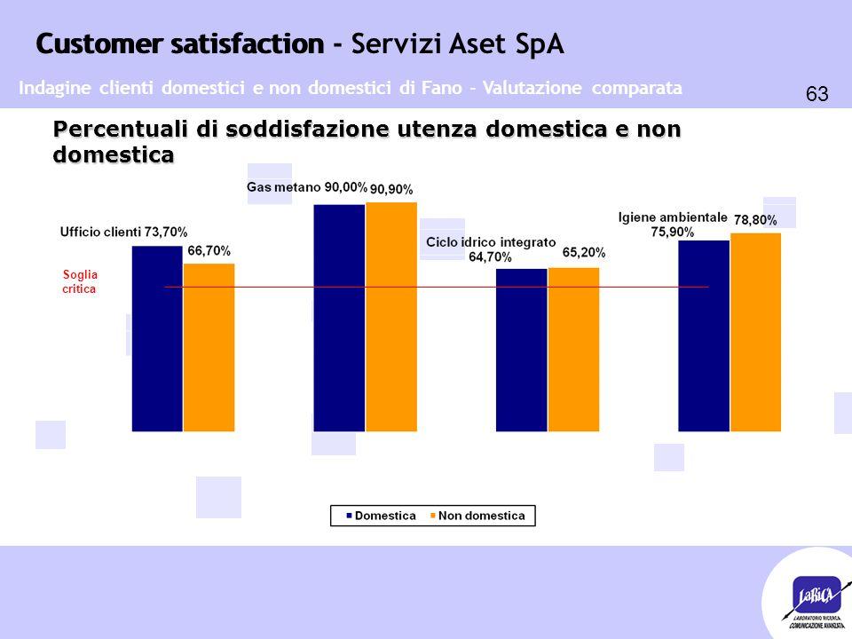 Customer satisfaction 63 Customer satisfaction - Servizi Aset SpA Percentuali di soddisfazione utenza domestica e non domestica Soglia critica Indagine clienti domestici e non domestici di Fano - Valutazione comparata