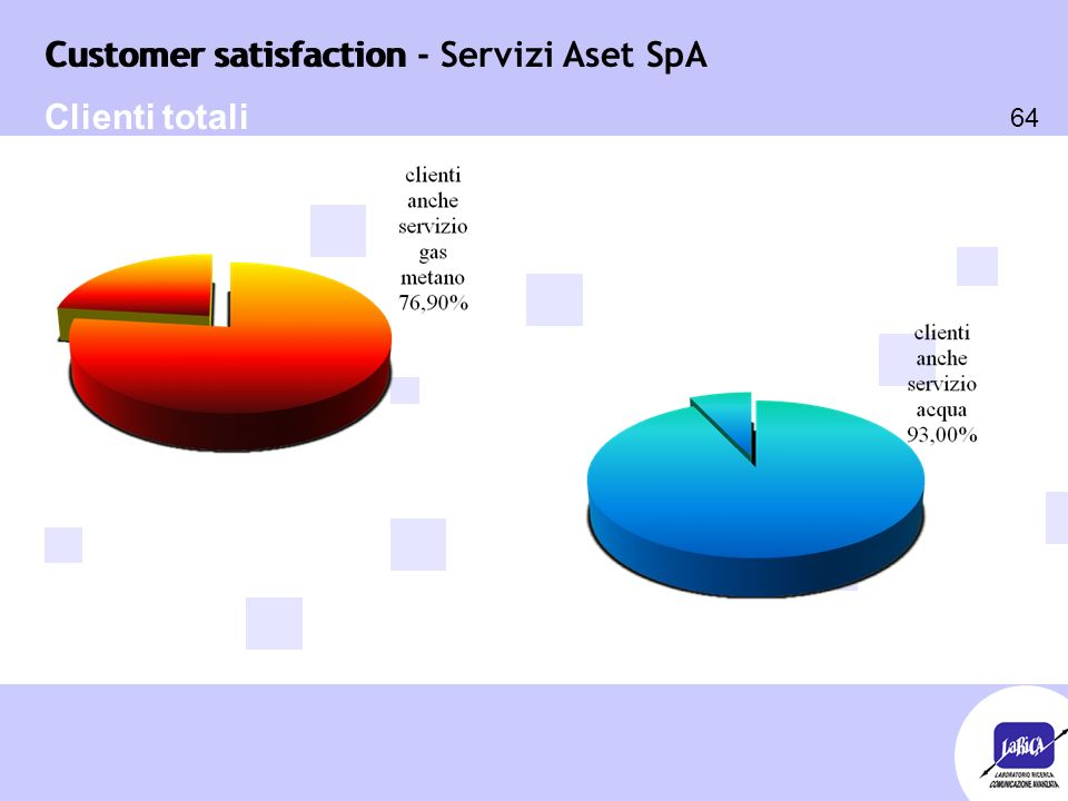 Customer satisfaction 64 Customer satisfaction - Servizi Aset SpA Clienti totali
