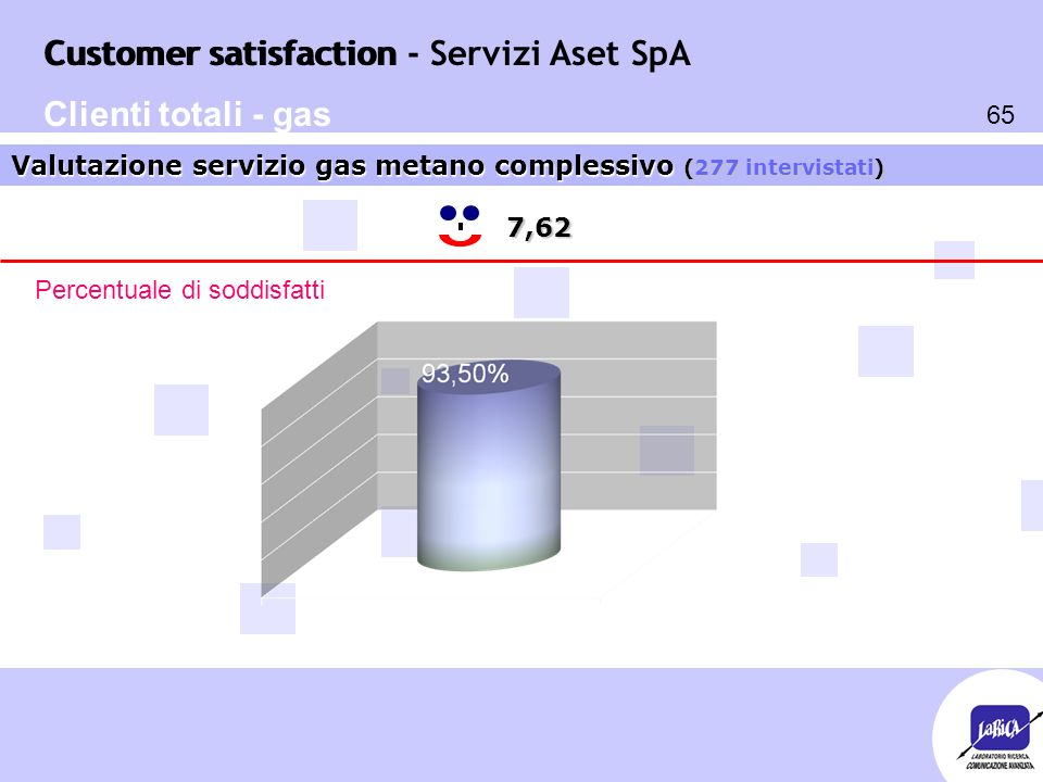 Customer satisfaction 65 Customer satisfaction - Servizi Aset SpA 7,62 Valutazione servizio gas metano complessivo (277 intervistati) Percentuale di soddisfatti Clienti totali - gas