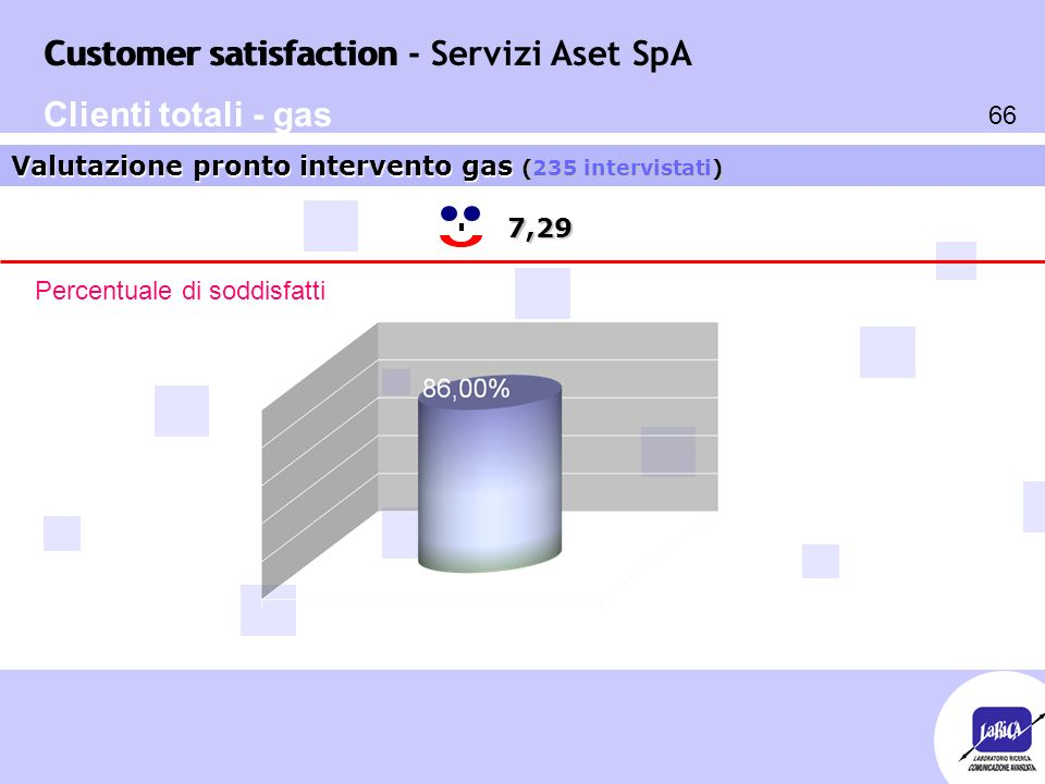Customer satisfaction 66 Customer satisfaction - Servizi Aset SpA 7,29 Valutazione pronto intervento gas (235 intervistati) Percentuale di soddisfatti Clienti totali - gas