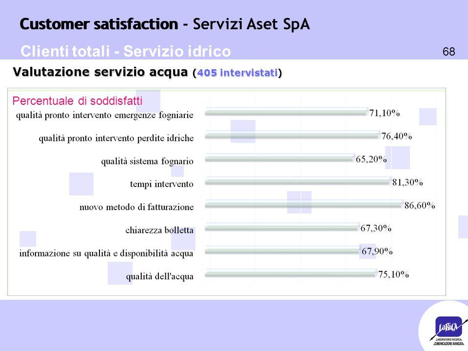 Customer satisfaction 68 Customer satisfaction - Servizi Aset SpA Percentuale di soddisfatti Valutazione servizio acqua (405 intervistati) Clienti totali - Servizio idrico