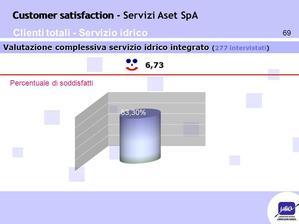 Customer satisfaction 69 Customer satisfaction - Servizi Aset SpA 6,73 Valutazione complessiva servizio idrico integrato (277 intervistati) Percentuale di soddisfatti Clienti totali - Servizio idrico