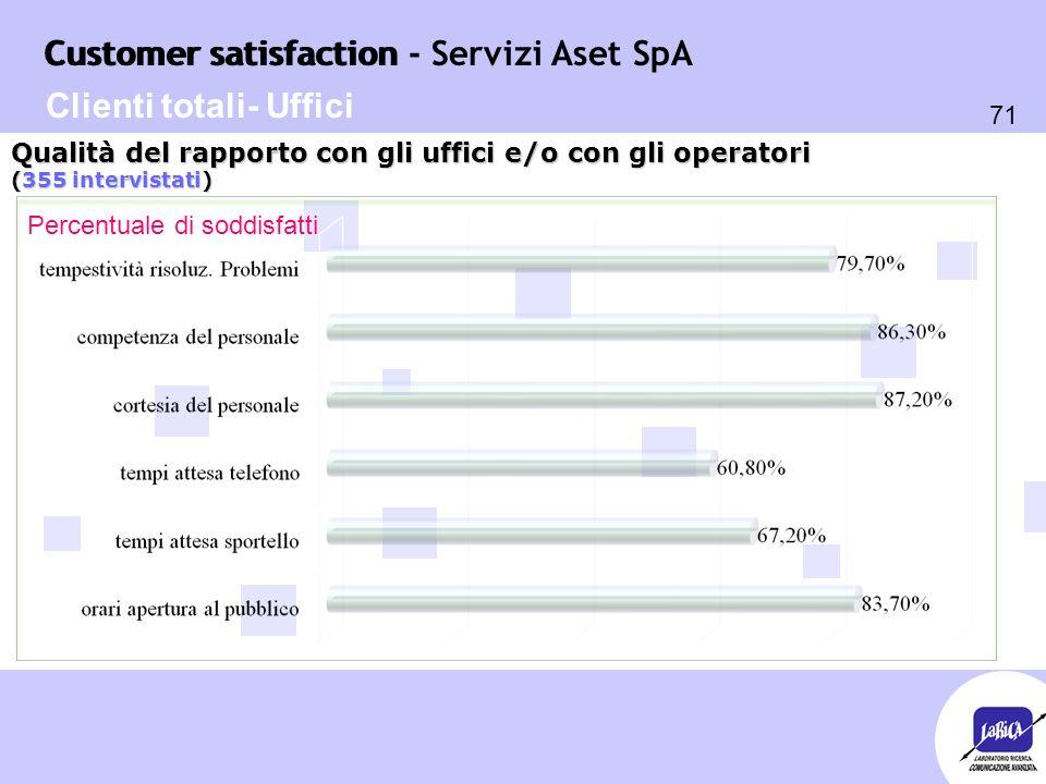 Customer satisfaction 71 Customer satisfaction - Servizi Aset SpA Percentuale di soddisfatti Qualità del rapporto con gli uffici e/o con gli operatori (355 intervistati) Clienti totali- Uffici