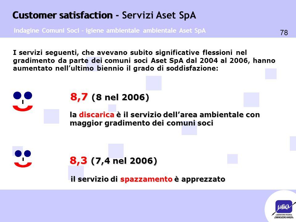 Customer satisfaction 78 Customer satisfaction - Servizi Aset SpA I servizi seguenti, che avevano subito significative flessioni nel gradimento da parte dei comuni soci Aset SpA dal 2004 al 2006, hanno aumentato nell'ultimo biennio il grado di soddisfazione: la discarica è il servizio dell'area ambientale con maggior gradimento dei comuni soci Indagine Comuni Soci - igiene ambientale ambientale Aset SpA 8,7 (8 nel 2006) 8,7 (8 nel 2006) 8,3 (7,4 nel 2006) il servizio di spazzamento è apprezzato