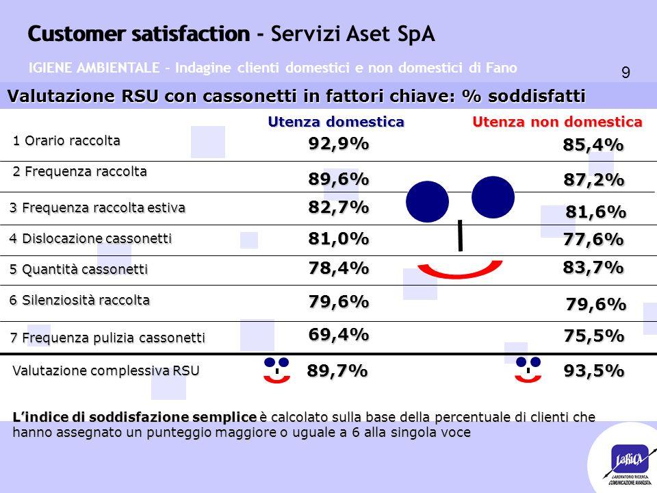 Customer satisfaction 9 Customer satisfaction - Servizi Aset SpA Valutazione RSU con cassonetti in fattori chiave: % soddisfatti Utenza domestica Utenza non domestica 92,9% 77,6% 85,4% 81,0% 82,7% 81,6% 89,6% 87,2% 78,4% 83,7% 79,6% 79,6% IGIENE AMBIENTALE - Indagine clienti domestici e non domestici di Fano 1 Orario raccolta 2 Frequenza raccolta 3 Frequenza raccolta estiva 3 Frequenza raccolta estiva 4 Dislocazione cassonetti 4 Dislocazione cassonetti 5 Quantità cassonetti 5 Quantità cassonetti 6 Silenziosità raccolta 6 Silenziosità raccolta 7 Frequenza pulizia cassonetti 69,4% 75,5% L'indice di soddisfazione semplice è calcolato sulla base della percentuale di clienti che hanno assegnato un punteggio maggiore o uguale a 6 alla singola voce Valutazione complessiva RSU 89,7% 93,5% 93,5%