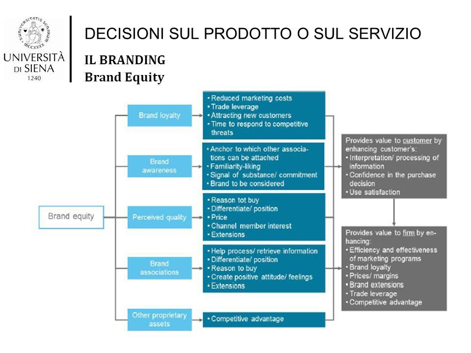 DECISIONI SUL PRODOTTO O SUL SERVIZIO IL BRANDING Brand Equity 5