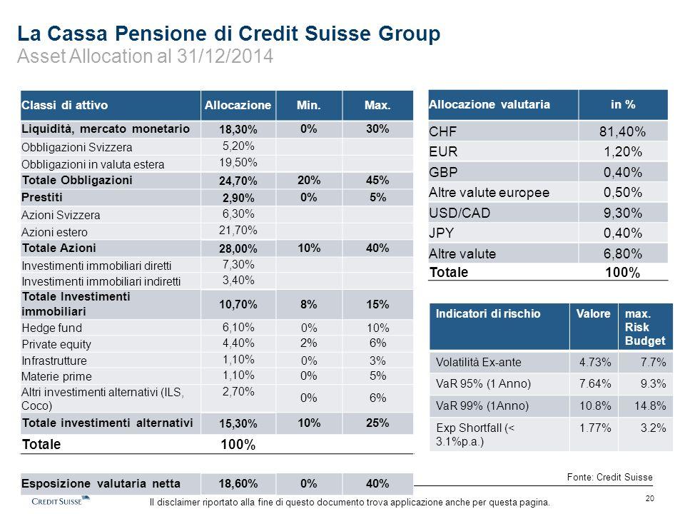 Il disclaimer riportato alla fine di questo documento trova applicazione anche per questa pagina. La Cassa Pensione di Credit Suisse Group Asset Alloc