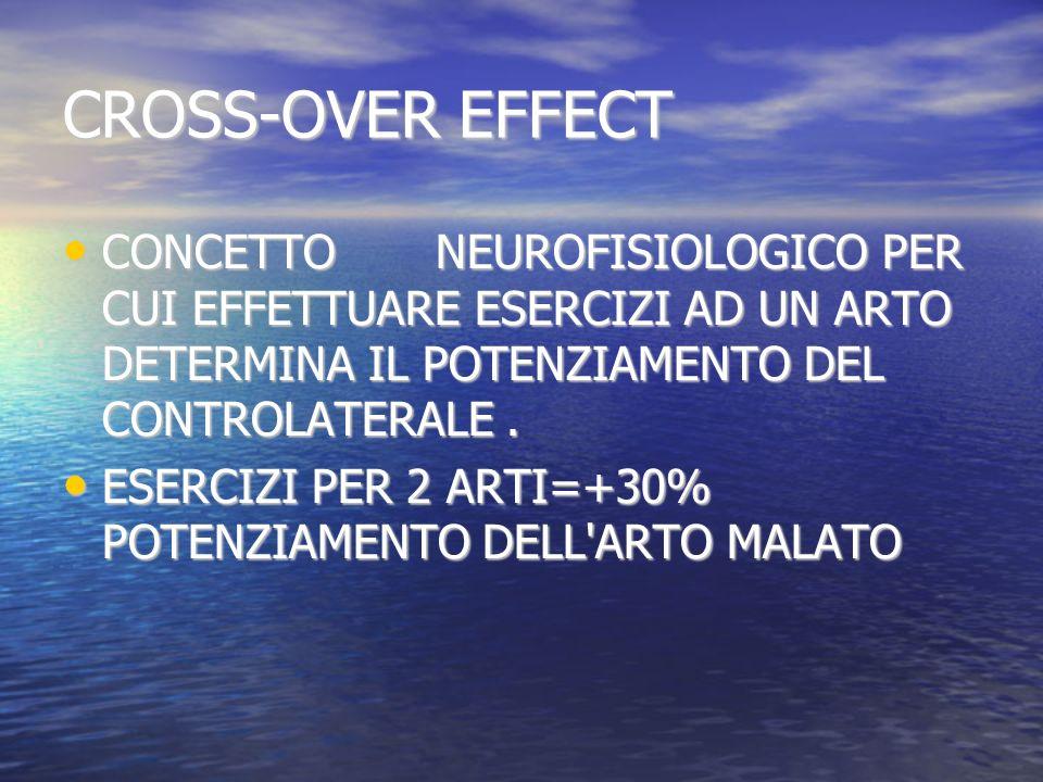 CROSS-OVER EFFECT CONCETTO NEUROFISIOLOGICO PER CUI EFFETTUARE ESERCIZI AD UN ARTO DETERMINA IL POTENZIAMENTO DEL CONTROLATERALE. CONCETTO NEUROFISIOL