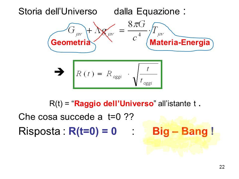 """Storia dell'Universo dalla Equazione : Geometria Materia-Energia  R(t) = """"Raggio dell'Universo"""" all'istante t. Che cosa succede a t=0 ?? Risposta : R"""
