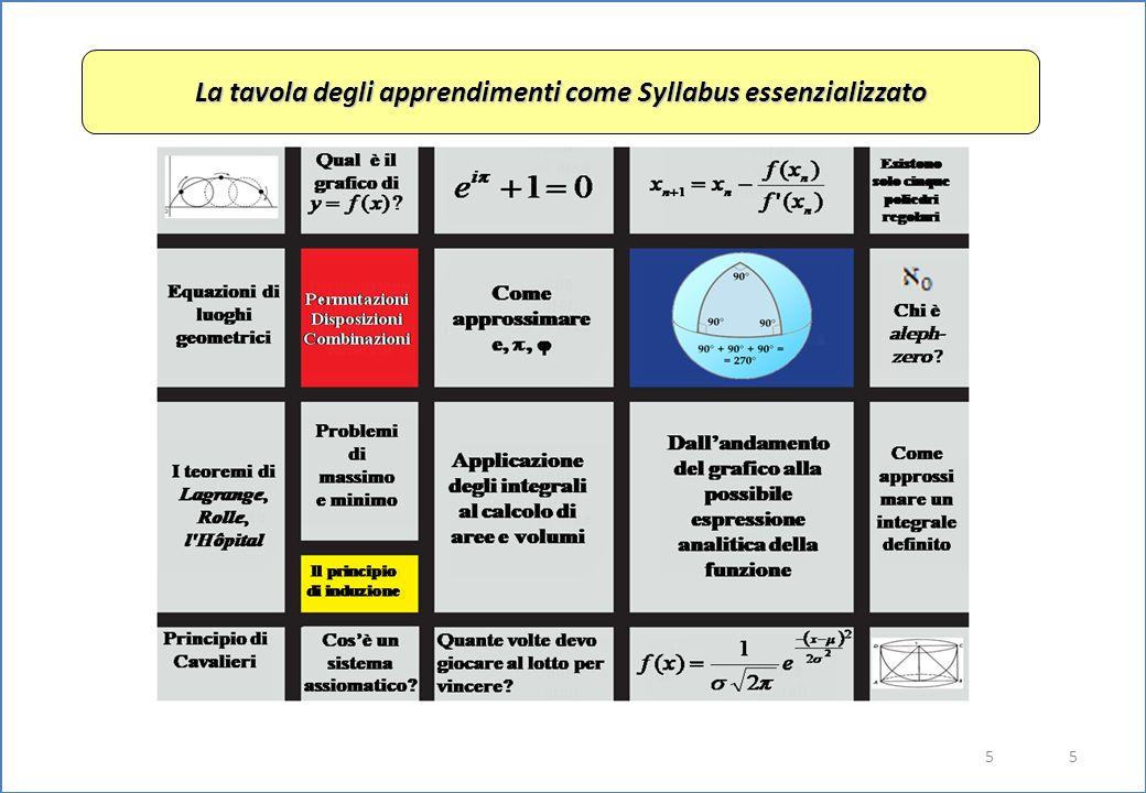 5 5 La tavola degli apprendimenti come Syllabus essenzializzato