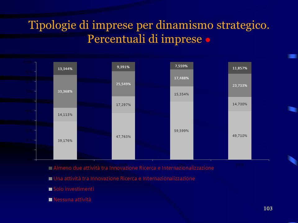 Tipologie di imprese per dinamismo strategico. Percentuali di imprese ● 103