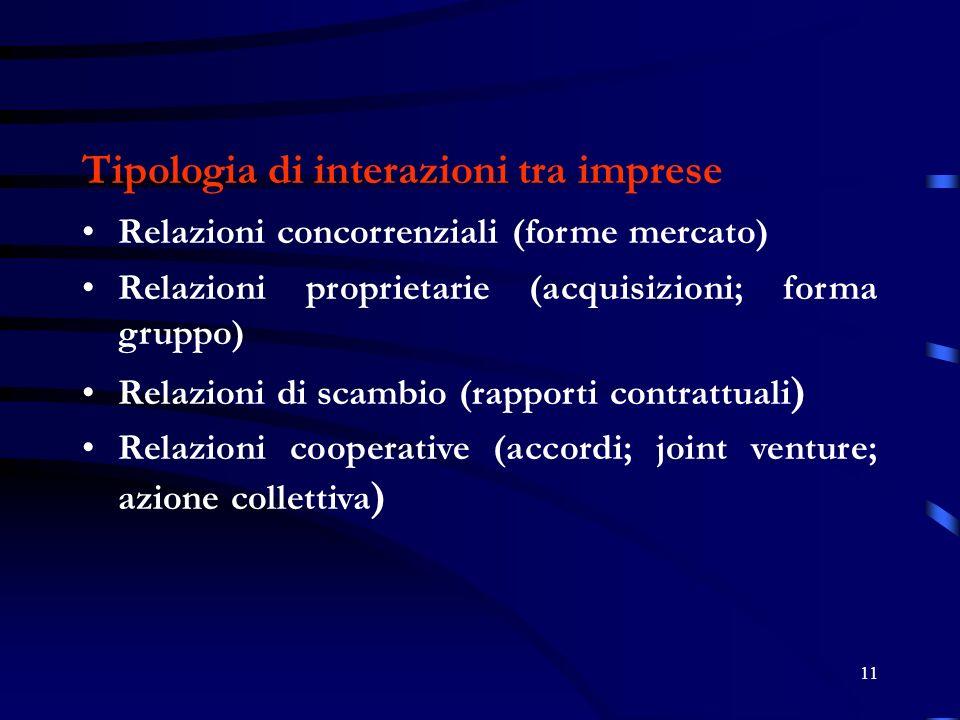 11 Tipologia di interazioni tra imprese Relazioni concorrenziali (forme mercato) Relazioni proprietarie (acquisizioni; forma gruppo) Relazioni di scambio (rapporti contrattuali ) Relazioni cooperative (accordi; joint venture; azione collettiva )