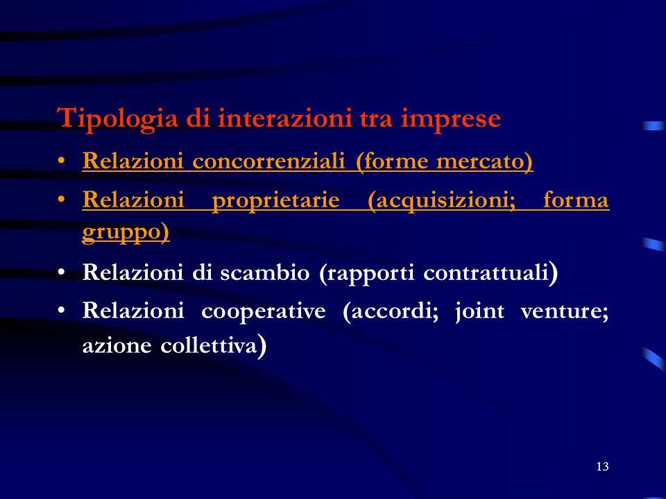 13 Tipologia di interazioni tra imprese Relazioni concorrenziali (forme mercato) Relazioni proprietarie (acquisizioni; forma gruppo) Relazioni di scambio (rapporti contrattuali ) Relazioni cooperative (accordi; joint venture; azione collettiva )