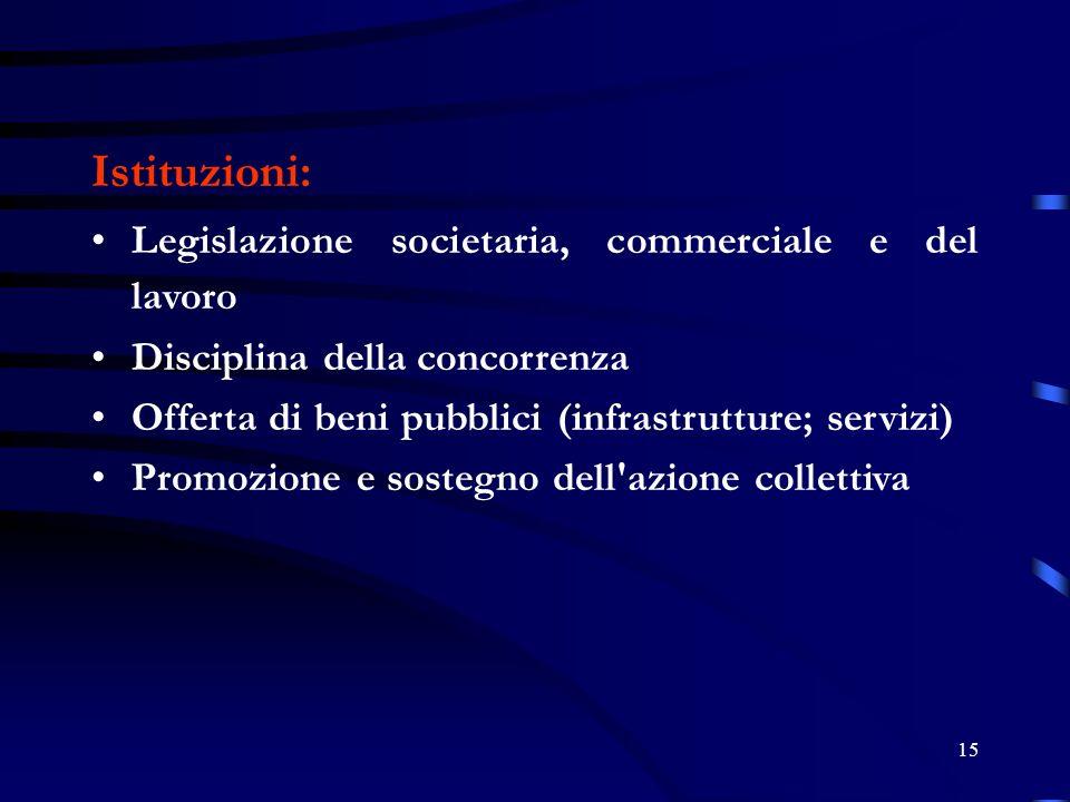 15 Istituzioni: Legislazione societaria, commerciale e del lavoro Disciplina della concorrenza Offerta di beni pubblici (infrastrutture; servizi) Promozione e sostegno dell azione collettiva
