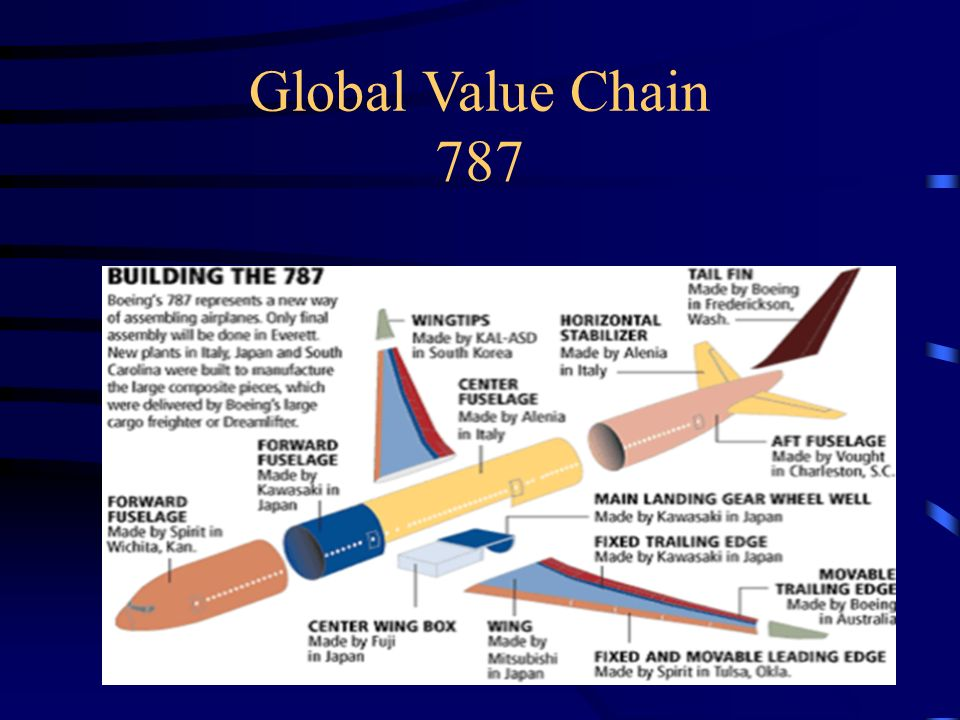 Global Value Chain 787 2