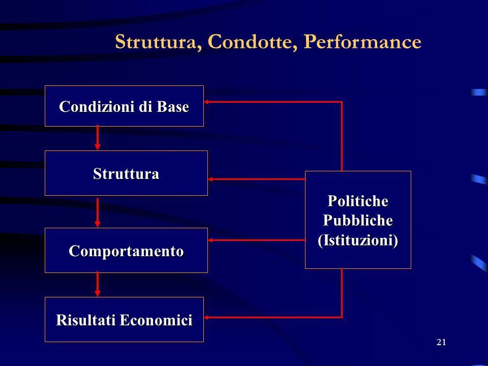 21 Struttura, Condotte, Performance Condizioni di Base Struttura Comportamento Risultati Economici PolitichePubbliche(Istituzioni)