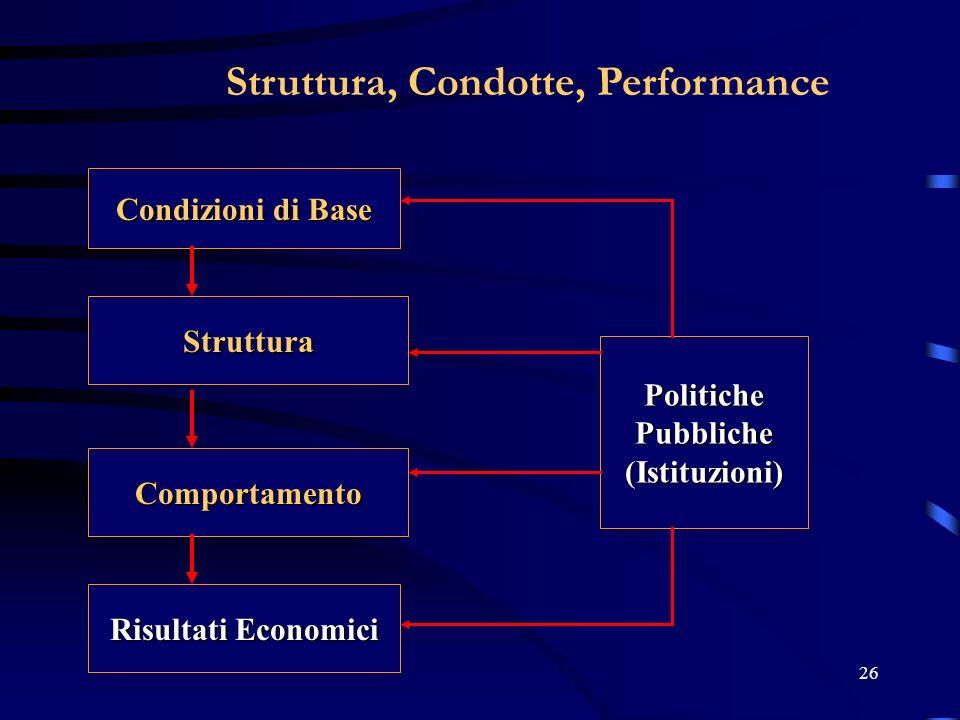 26 Struttura, Condotte, Performance Condizioni di Base Struttura Comportamento Risultati Economici PolitichePubbliche(Istituzioni)