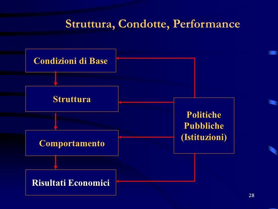 28 Struttura, Condotte, Performance Condizioni di Base Struttura Comportamento Risultati Economici PolitichePubbliche(Istituzioni)