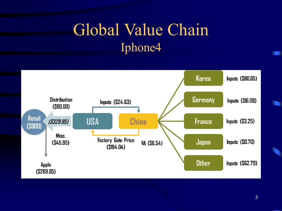 Global Value Chain Iphone4 3