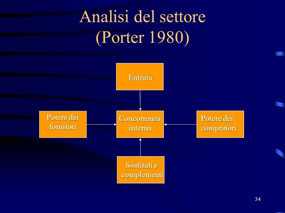 Analisi del settore (Porter 1980) 34 Potere dei fornitori Concorrenzainterna Entrata Potere dei compratori Sostituti e complementi