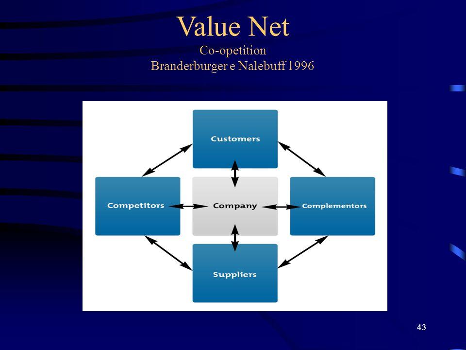 Value Net Co-opetition Branderburger e Nalebuff 1996 43