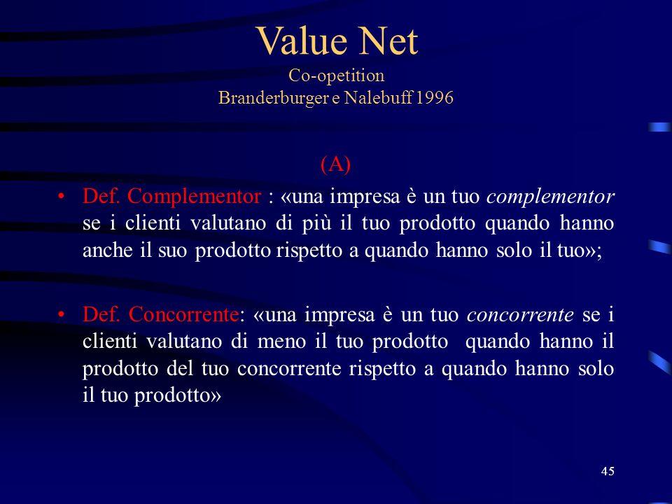 Value Net Co-opetition Branderburger e Nalebuff 1996 (A) Def.