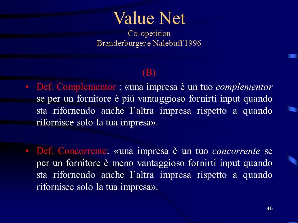 Value Net Co-opetition Branderburger e Nalebuff 1996 (B) Def.