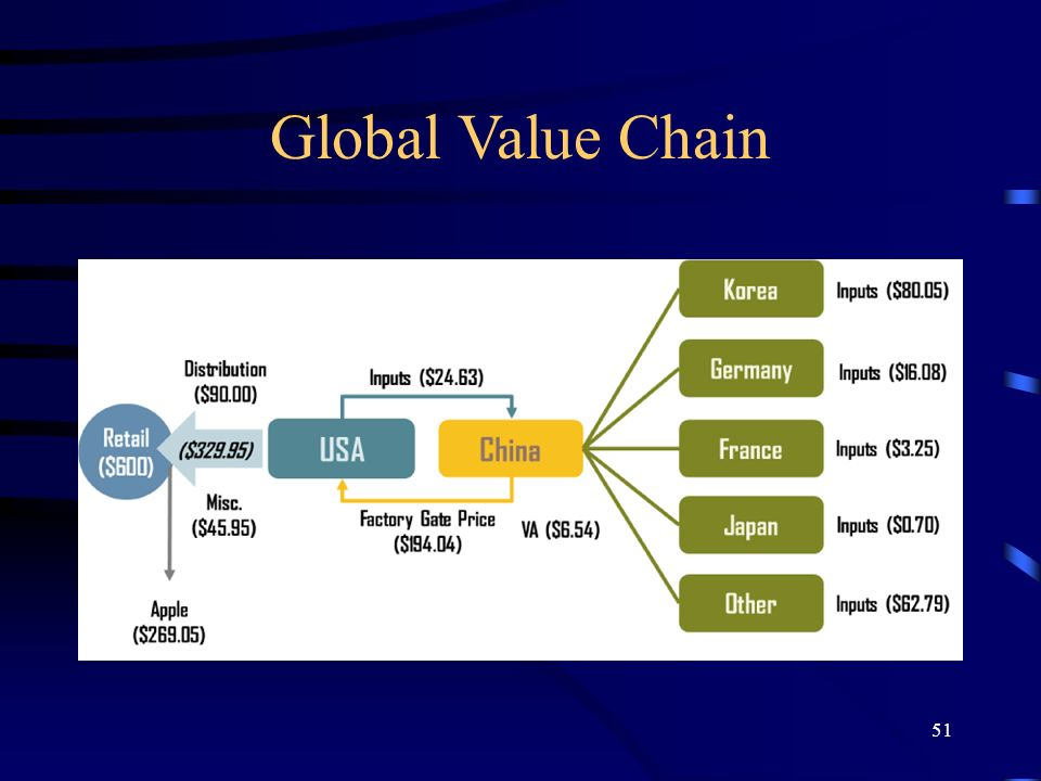 Global Value Chain 51