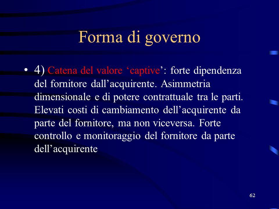 Forma di governo 4) Catena del valore 'captive': forte dipendenza del fornitore dall'acquirente.