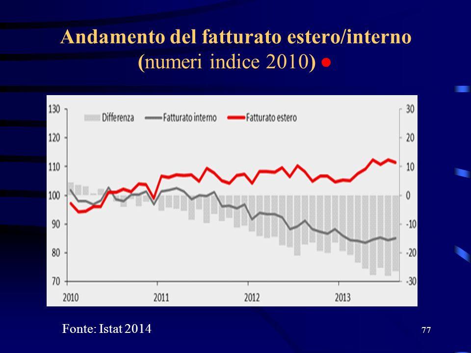 Andamento del fatturato estero/interno (numeri indice 2010) ● 77 Fonte: Istat 2014
