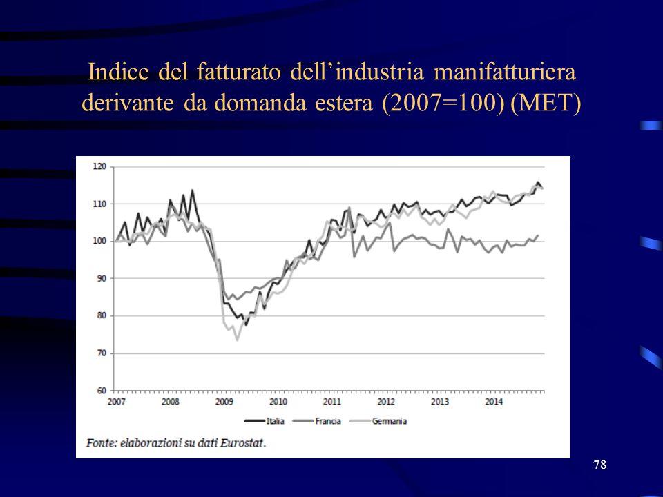 Indice del fatturato dell'industria manifatturiera derivante da domanda estera (2007=100) (MET) 78