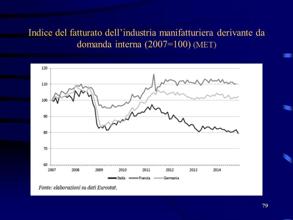 Indice del fatturato dell'industria manifatturiera derivante da domanda interna (2007=100) (MET) 79